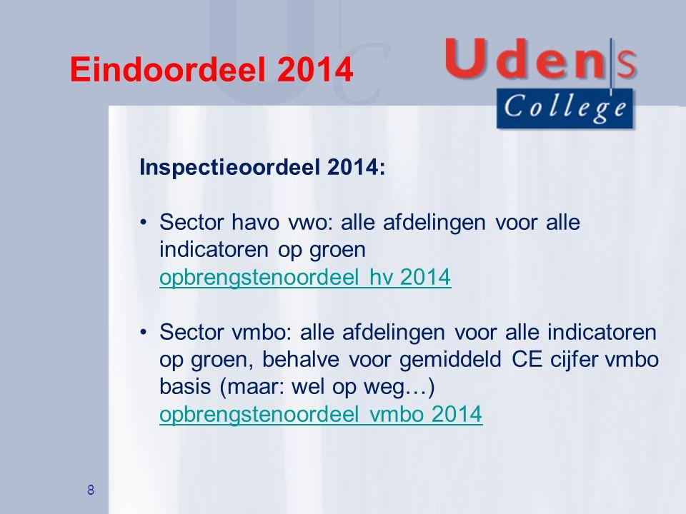 Eindoordeel 2014 Inspectieoordeel 2014: