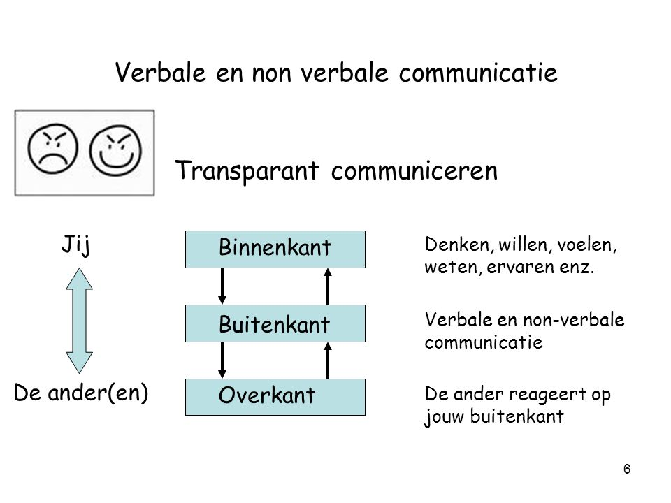 Verbale en non verbale communicatie