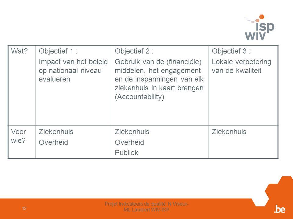 Objectieven van de set van kwaliteitsindicatoren