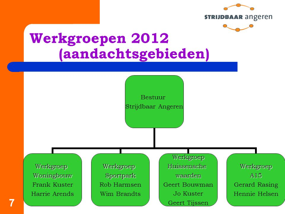 Werkgroepen 2012 (aandachtsgebieden)