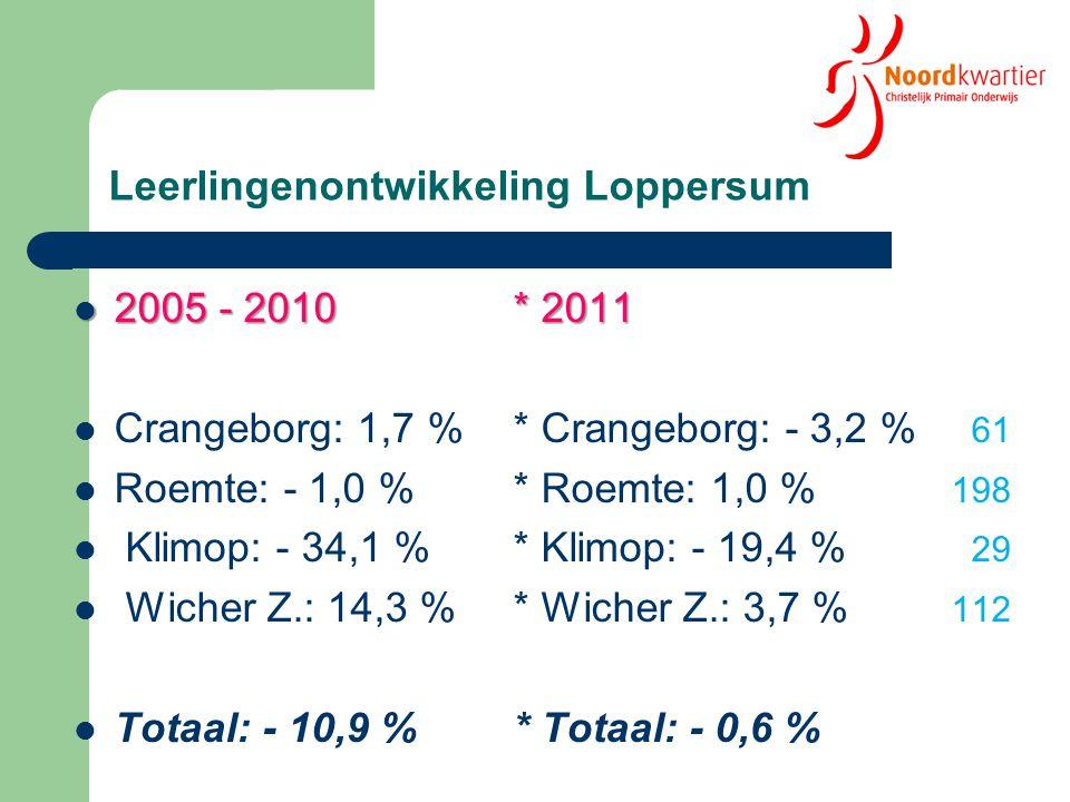Leerlingenontwikkeling Loppersum