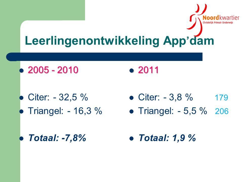 Leerlingenontwikkeling App'dam