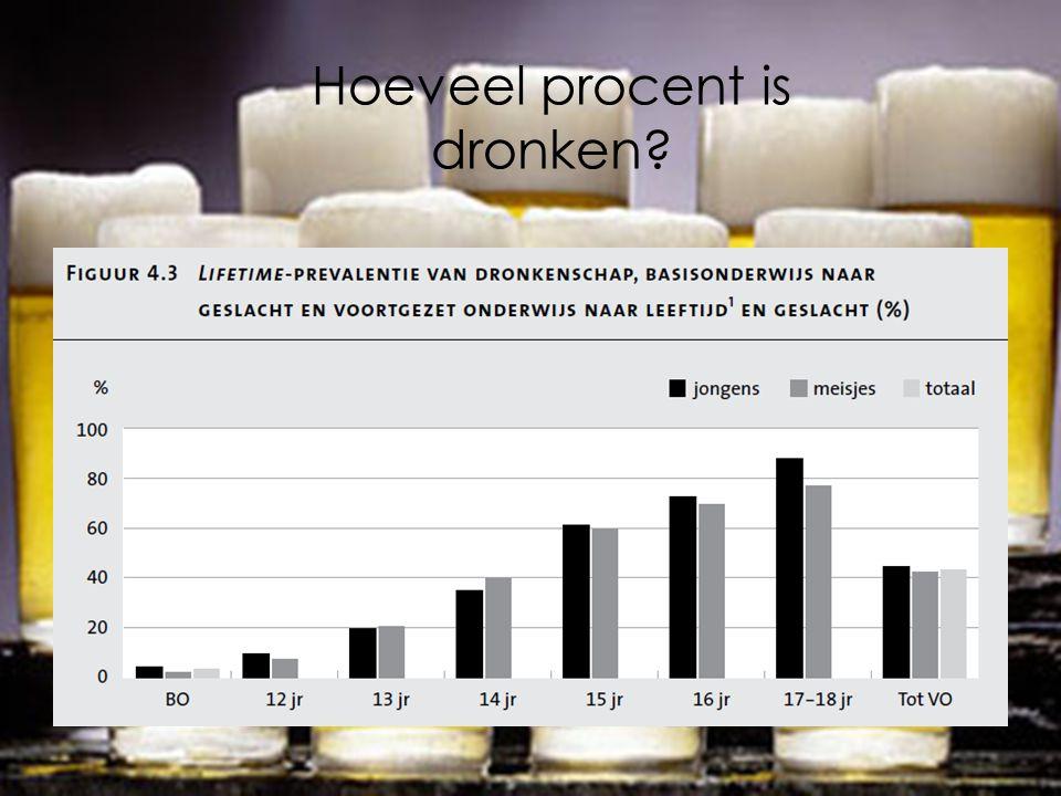 Hoeveel procent is dronken