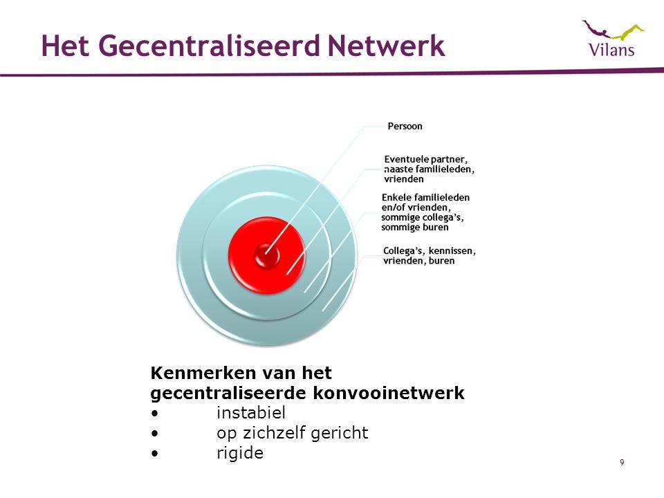 Het Gecentraliseerd Netwerk