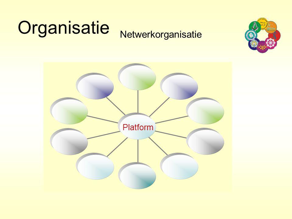 Organisatie Netwerkorganisatie Platform