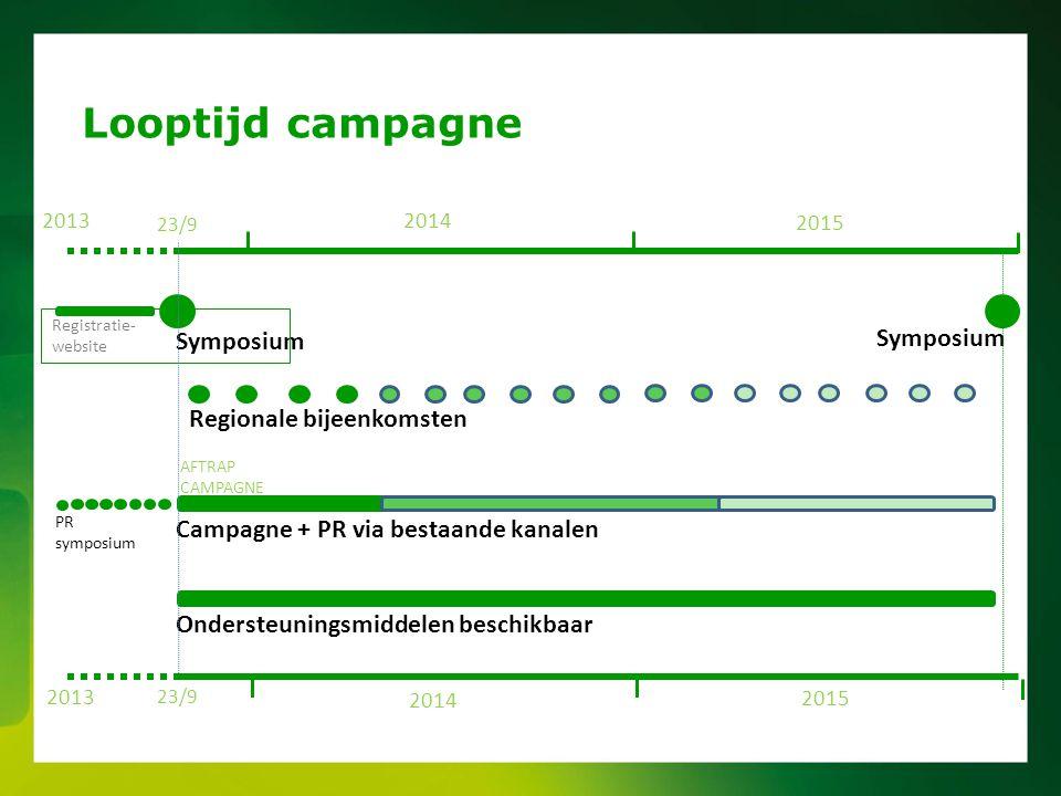 Looptijd campagne Symposium Symposium Regionale bijeenkomsten