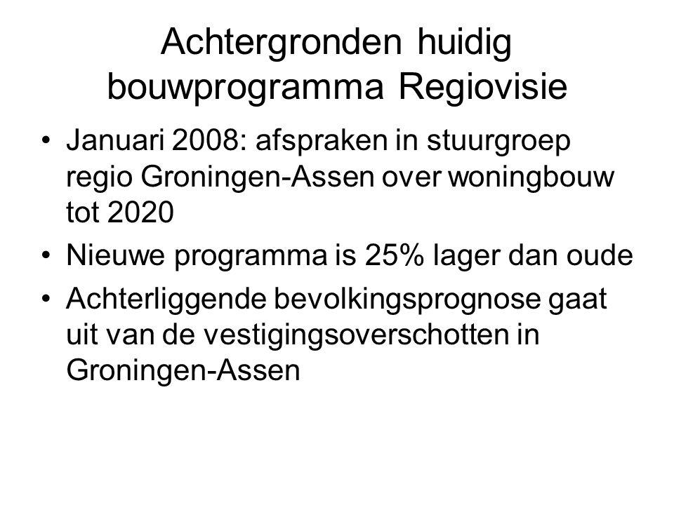 Achtergronden huidig bouwprogramma Regiovisie