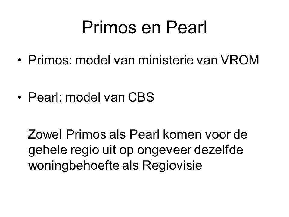 Primos en Pearl Primos: model van ministerie van VROM