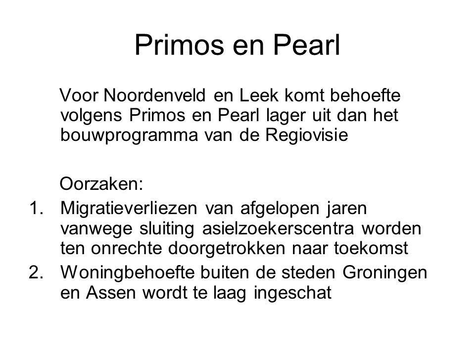Primos en Pearl Voor Noordenveld en Leek komt behoefte volgens Primos en Pearl lager uit dan het bouwprogramma van de Regiovisie.