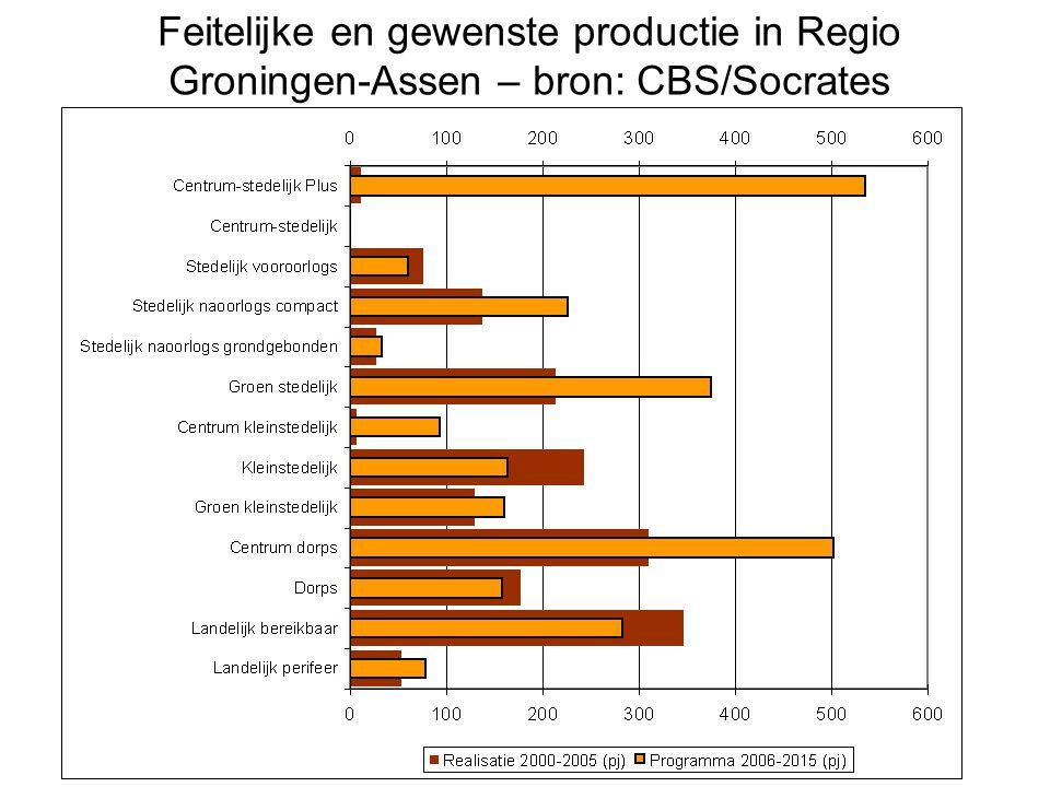 Feitelijke en gewenste productie in Regio Groningen-Assen – bron: CBS/Socrates
