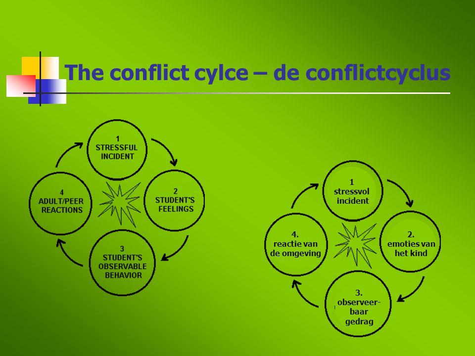 The conflict cylce – de conflictcyclus