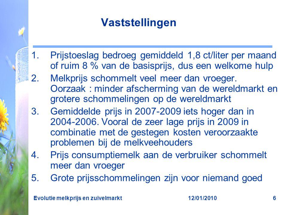 Vaststellingen Prijstoeslag bedroeg gemiddeld 1,8 ct/liter per maand of ruim 8 % van de basisprijs, dus een welkome hulp.
