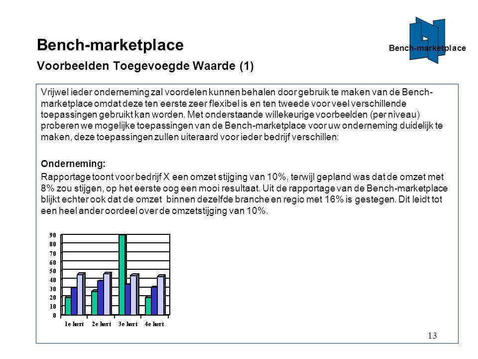 Bench-marketplace Voorbeelden Toegevoegde Waarde (1)