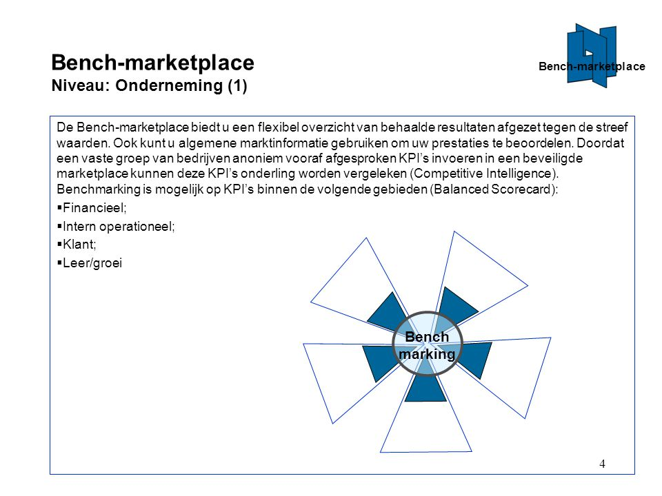 Bench-marketplace Niveau: Onderneming (1)