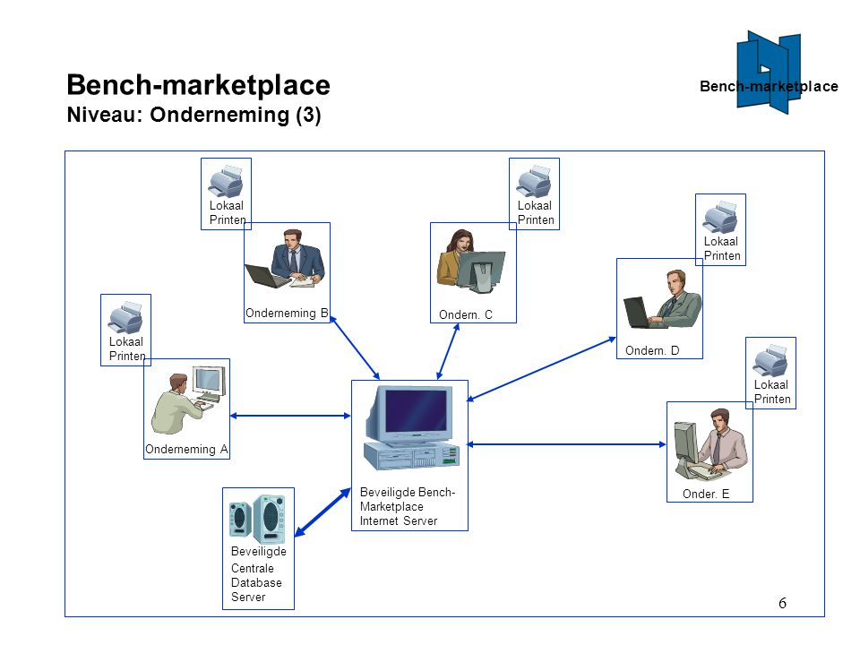Bench-marketplace Niveau: Onderneming (3)