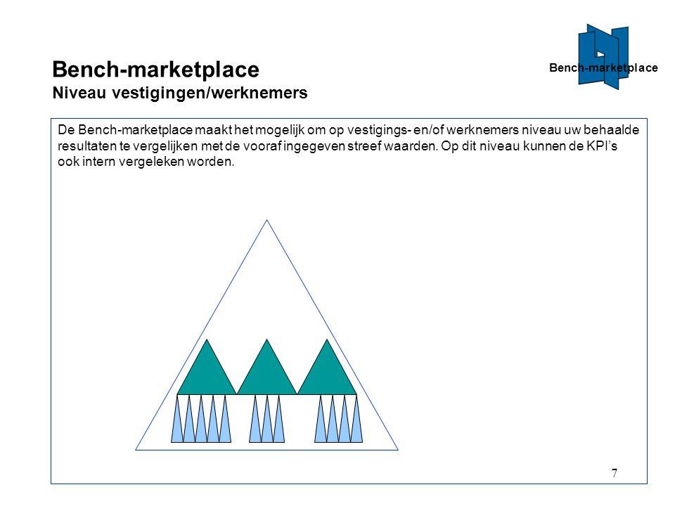 Bench-marketplace Niveau vestigingen/werknemers