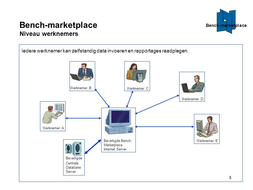 Bench-marketplace Niveau werknemers