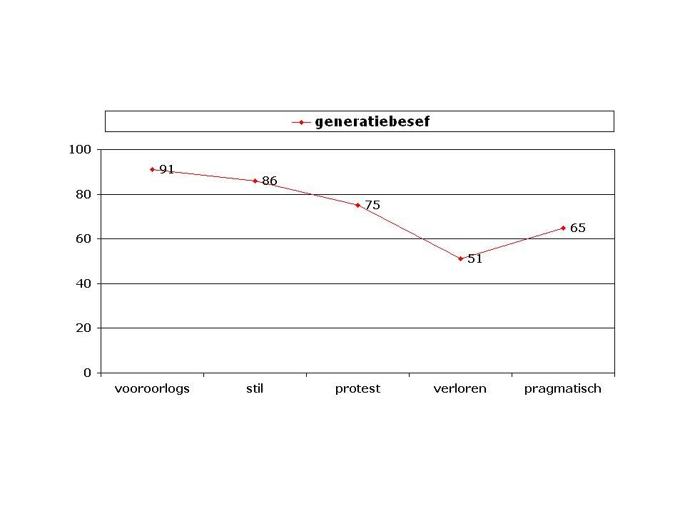 Generatiebesef is hoog in NL