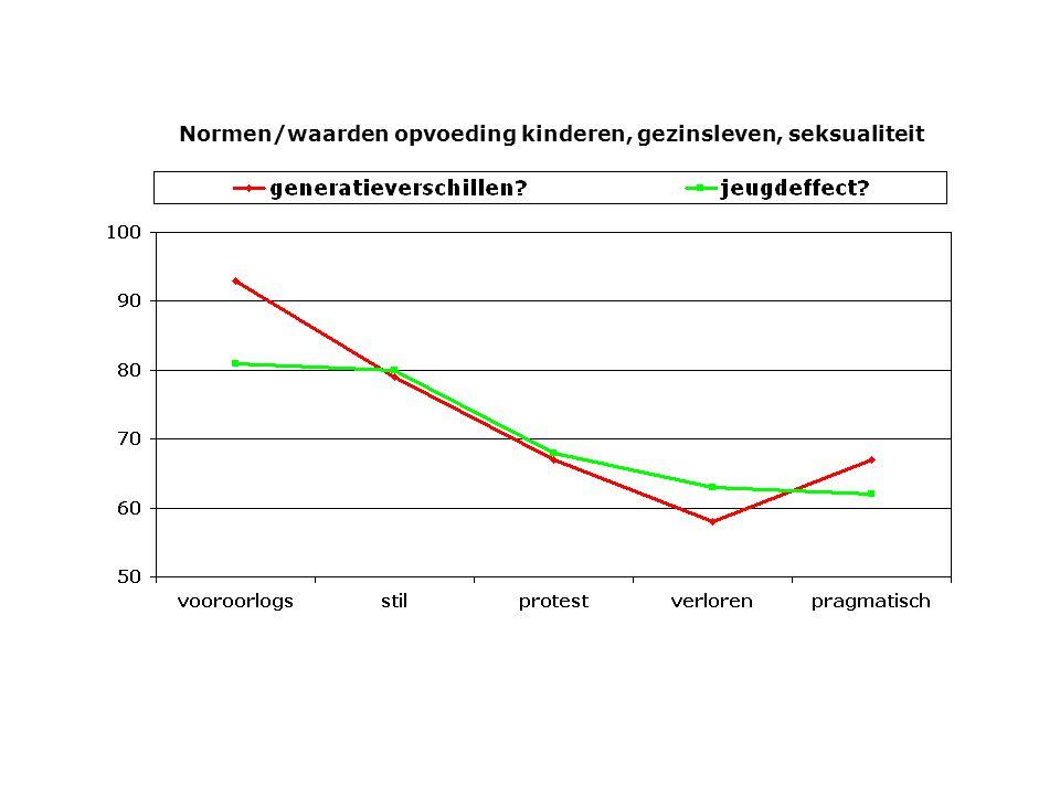 Normen/waarden opvoeding kinderen, gezinsleven, seksualiteit