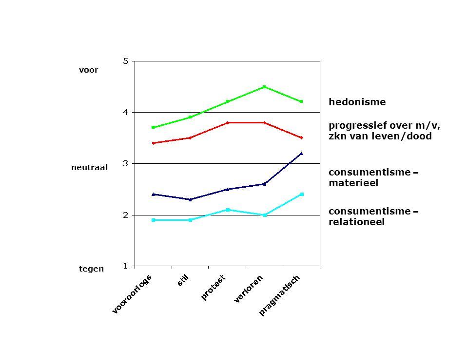 progressief over m/v, zkn van leven/dood