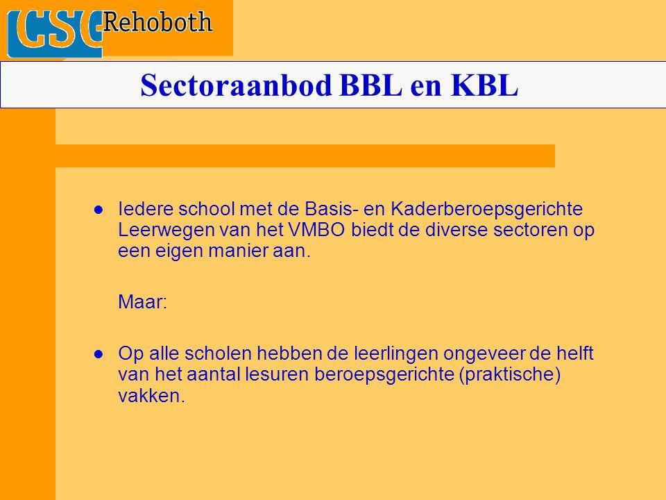Sectoraanbod BBL en KBL