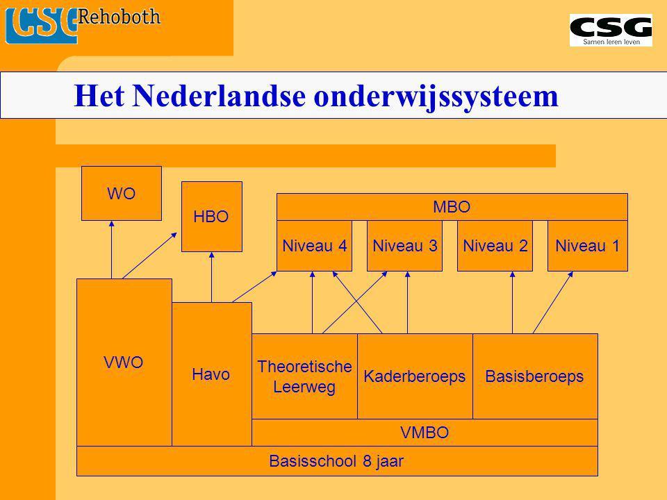 Het Nederlandse onderwijssysteem
