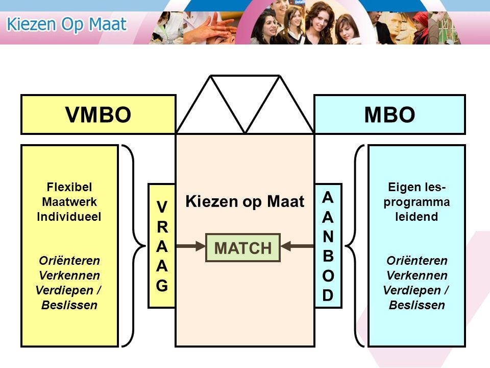 VMBO MBO Kiezen op Maat A V R N A B O G D MATCH Flexibel Maatwerk