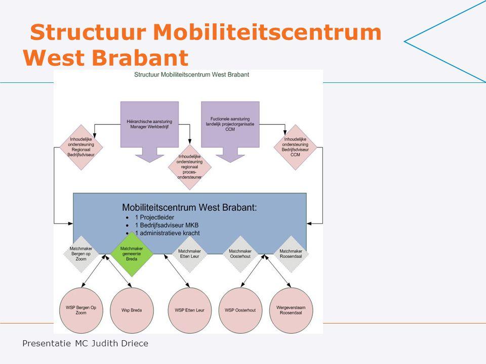 Structuur Mobiliteitscentrum West Brabant