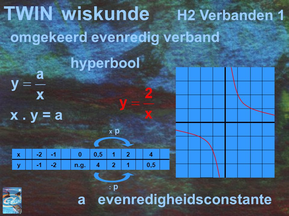 TWIN wiskunde H2 Verbanden 1