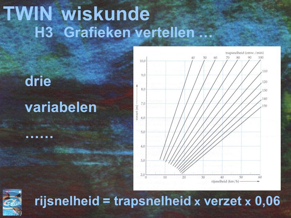TWIN wiskunde H3 Grafieken vertellen … drie variabelen ……