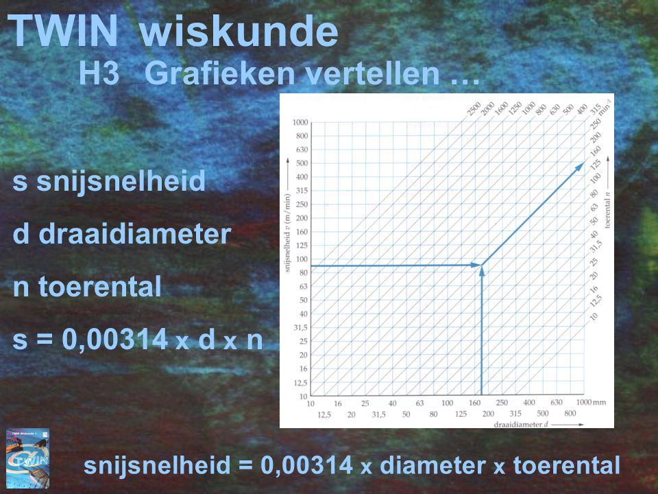 TWIN wiskunde H3 Grafieken vertellen … s snijsnelheid d draaidiameter