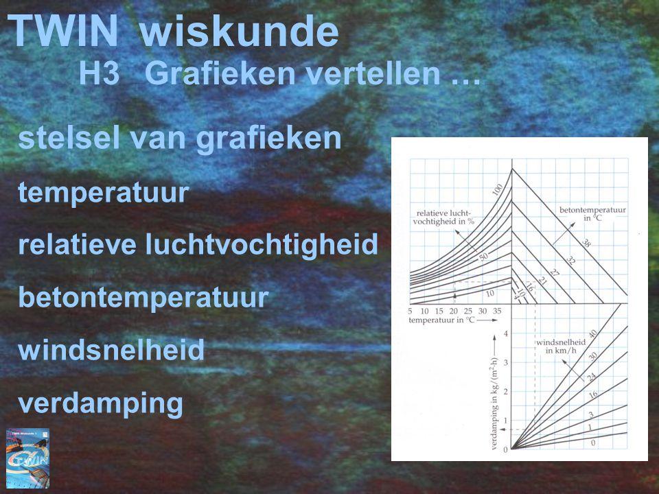 TWIN wiskunde H3 Grafieken vertellen … stelsel van grafieken
