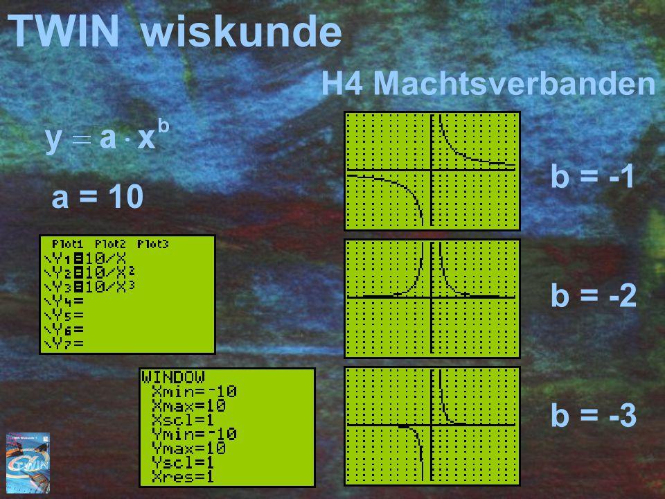TWIN wiskunde H4 Machtsverbanden b = -1 b = -2 b = -3 a = 10