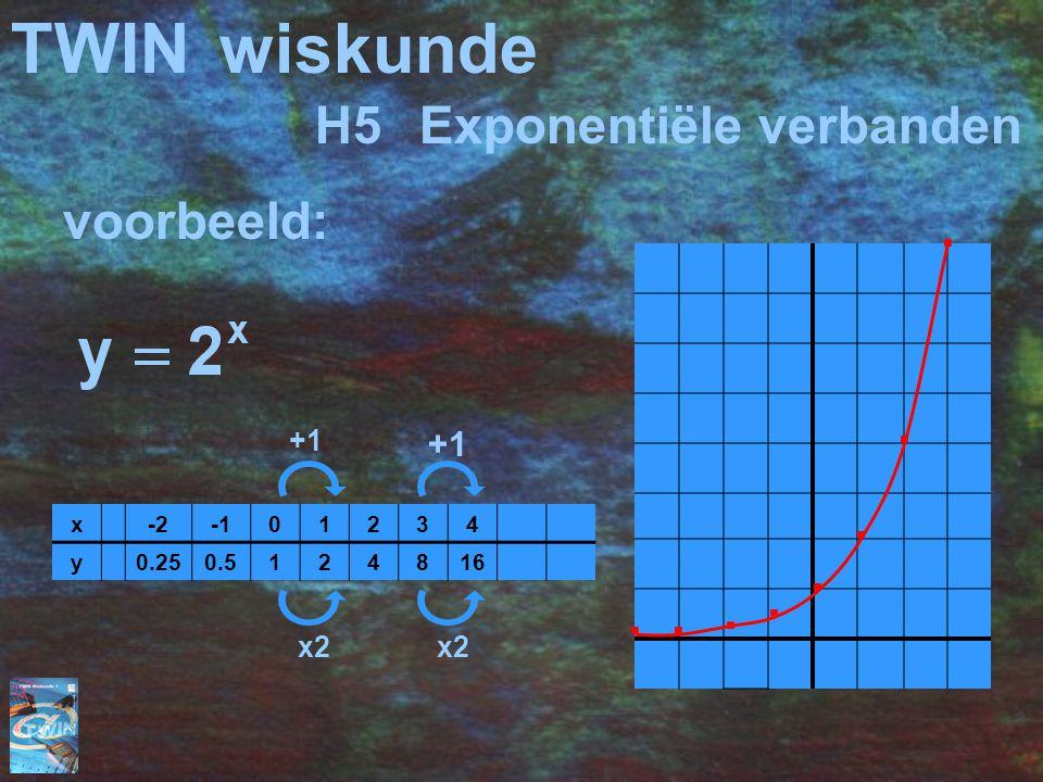 TWIN wiskunde H5 Exponentiële verbanden voorbeeld: . . . . . . . . +1
