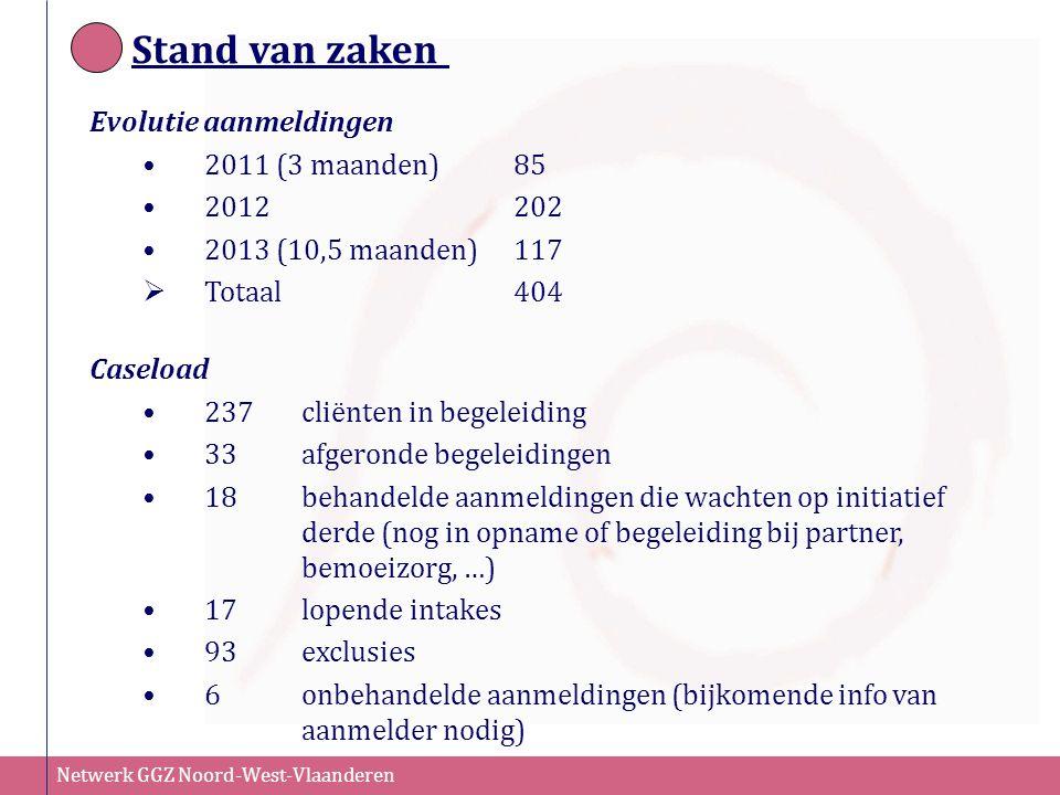 Stand van zaken Evolutie aanmeldingen 2011 (3 maanden) 85 2012 202