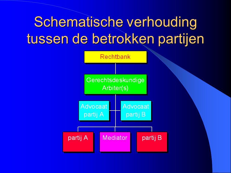Schematische verhouding tussen de betrokken partijen