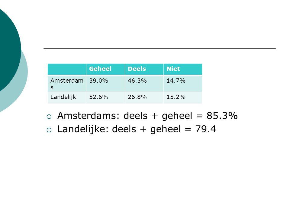 Amsterdams: deels + geheel = 85.3% Landelijke: deels + geheel = 79.4