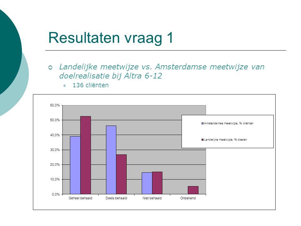 Resultaten vraag 1 Landelijke meetwijze vs. Amsterdamse meetwijze van doelrealisatie bij Altra 6-12.