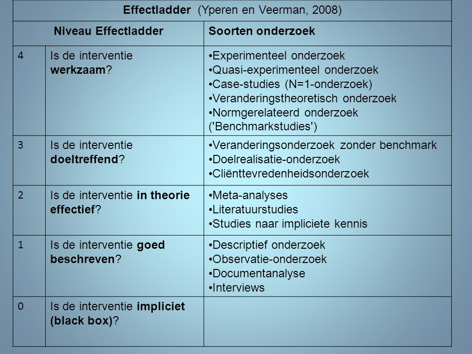 Effectladder (Yperen en Veerman, 2008)