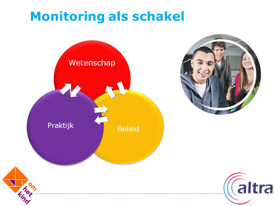 Monitoring als schakel