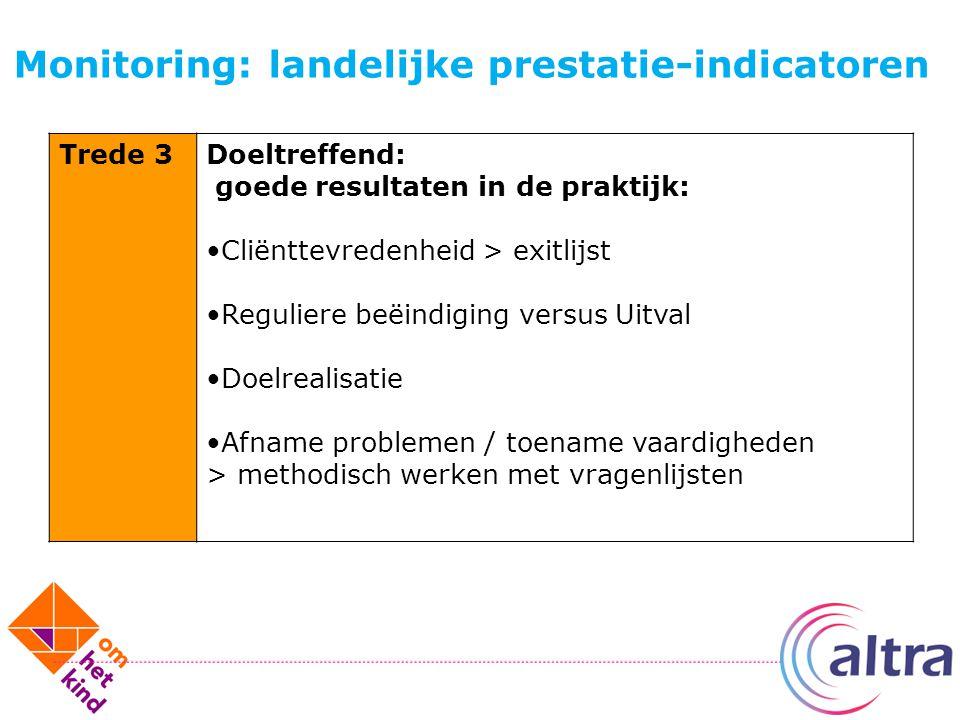 Monitoring: landelijke prestatie-indicatoren