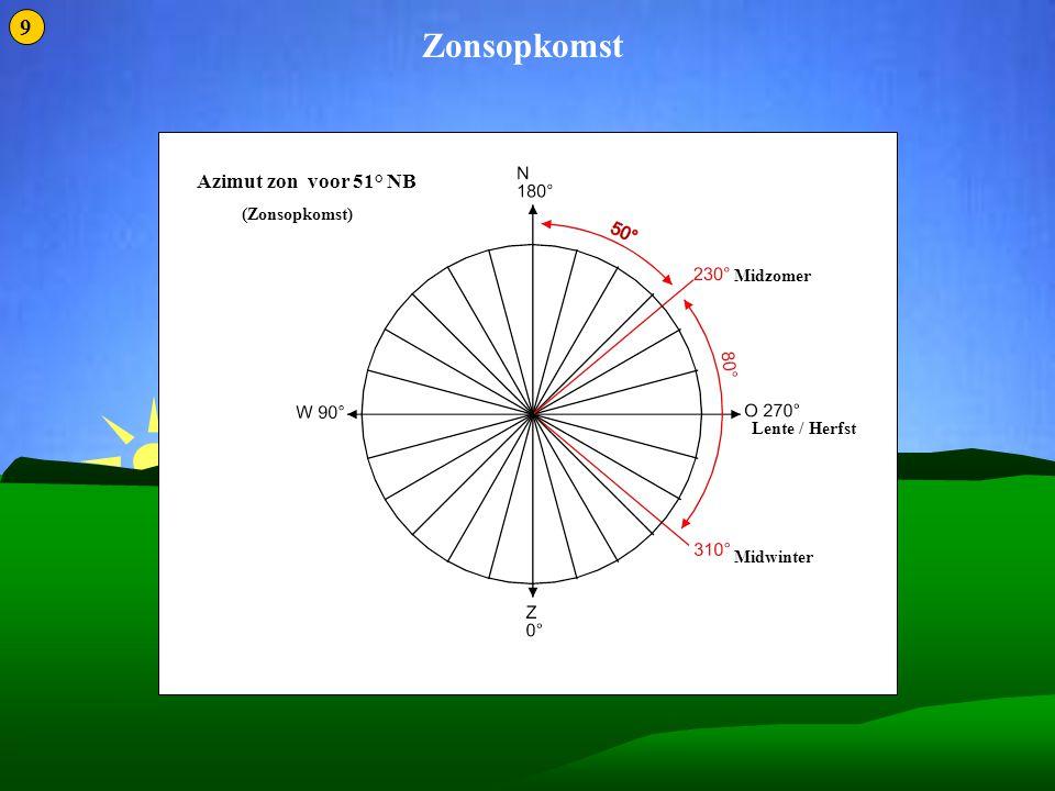 Zonnestilstand 2 Zonsopkomst 9 Azimut zon voor 51° NB (Zonsopkomst)
