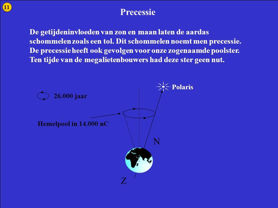 Precessie 2 Precessie N Z