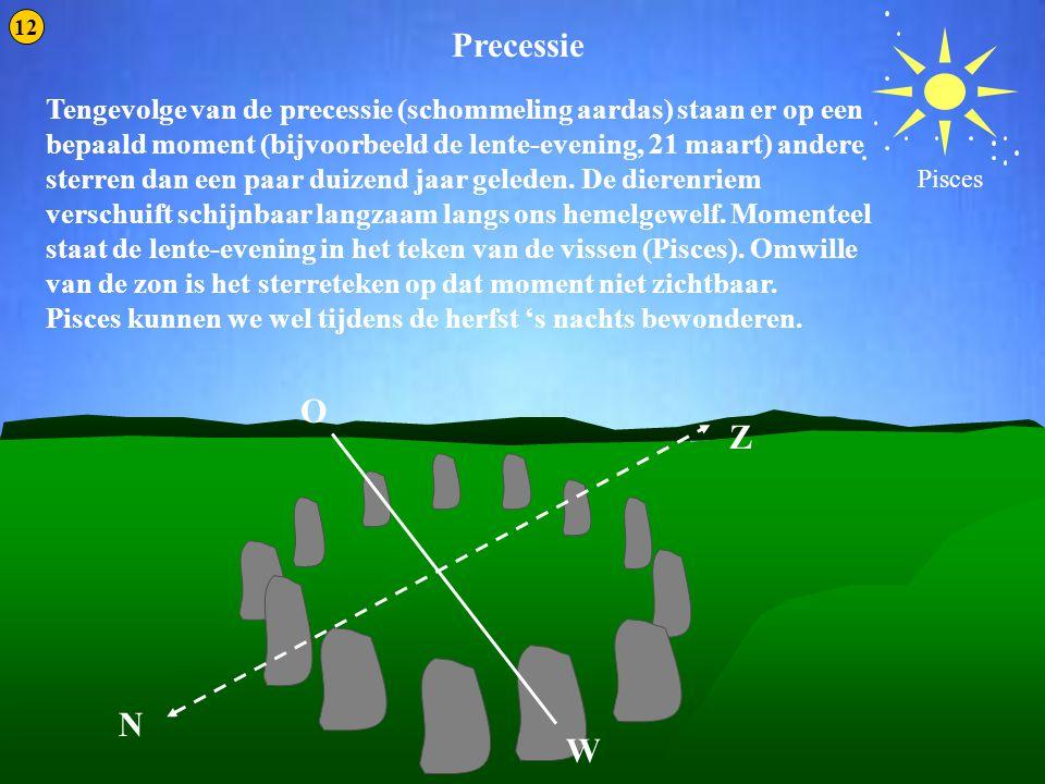Precessie 3 Precessie O Z N W