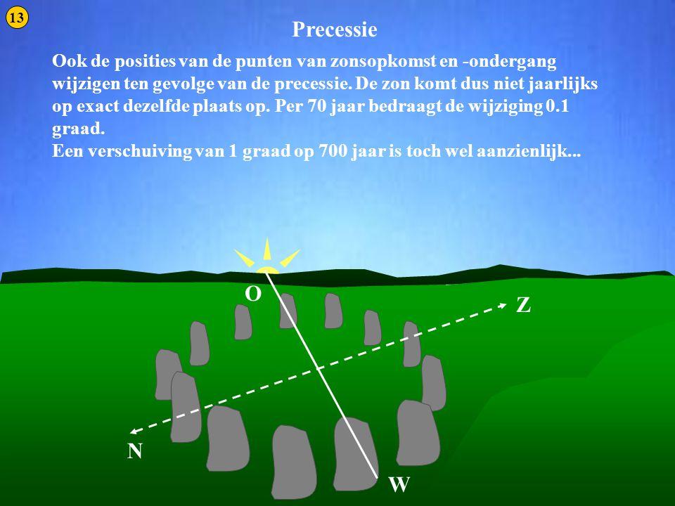 Precessie 4 Precessie O Z N W