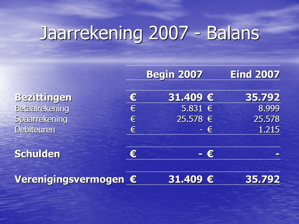 Jaarrekening 2007 - Balans Begin 2007 Eind 2007 Bezittingen € 31.409