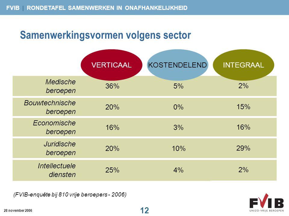 Samenwerkingsvormen volgens sector