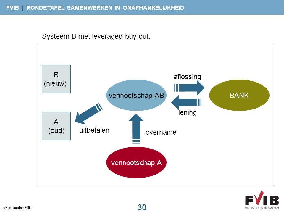 Systeem B met leveraged buy out: