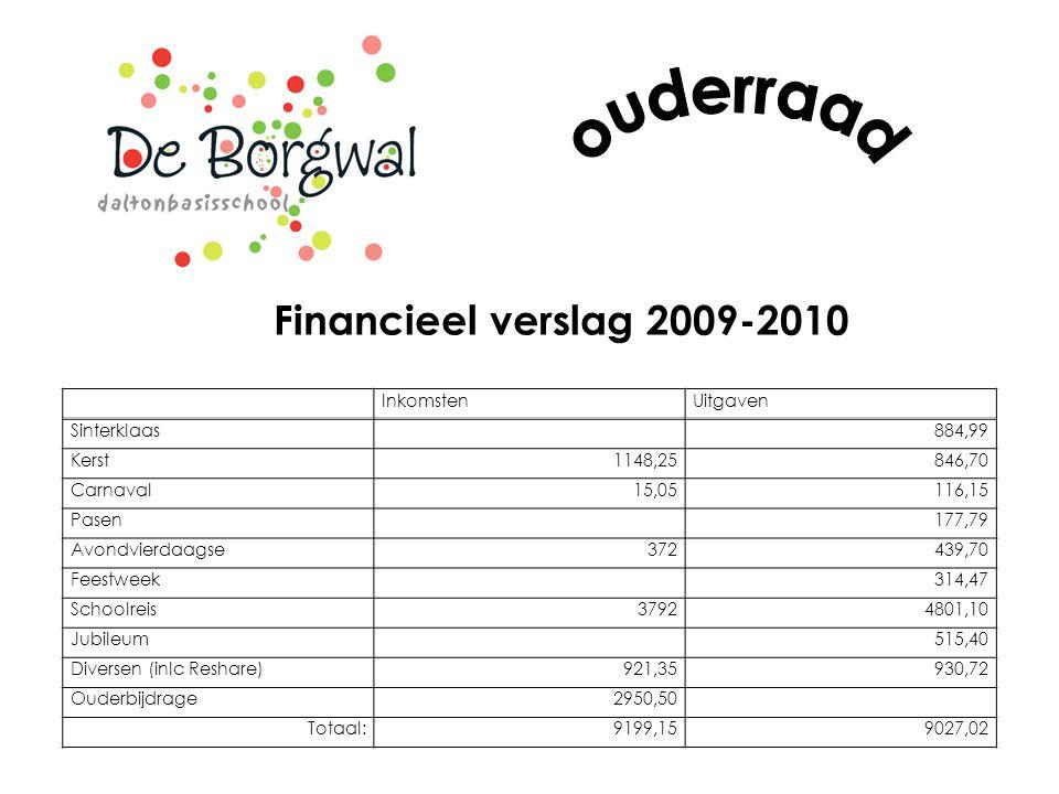 ouderraad Financieel verslag 2009-2010 Inkomsten Uitgaven Sinterklaas
