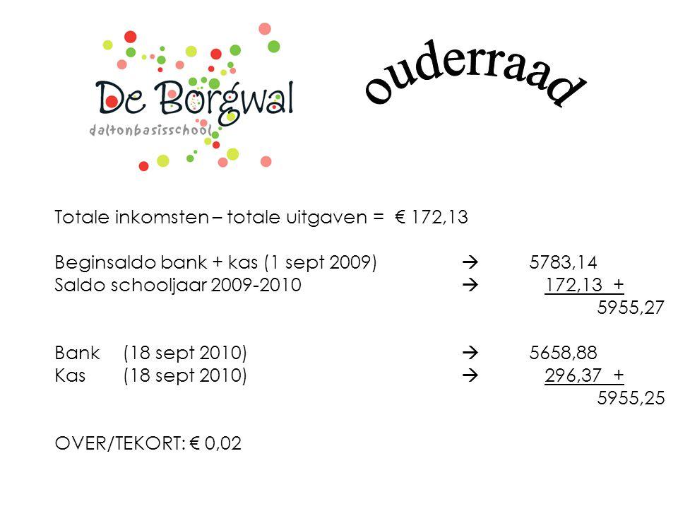 ouderraad Totale inkomsten – totale uitgaven = € 172,13